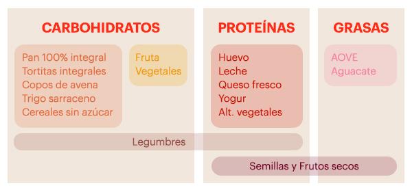Thiomucase tabla alimentos